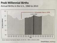 Source: Dowell Myers (speaker), Peak Millennials and the Rental Crisis, USC Price School of Public Policy.