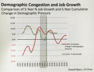 There is a cumulative change in demographic pressure that does not correspond with yearly job growth. Source: Myers.
